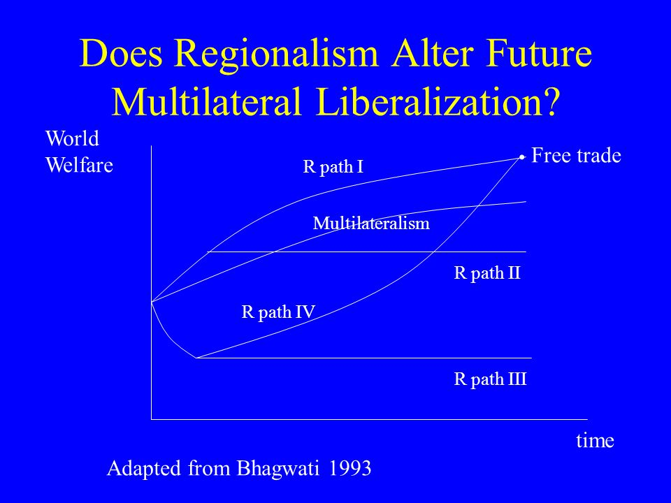 Does Regionalism Alter Future Multilateral Liberalization.