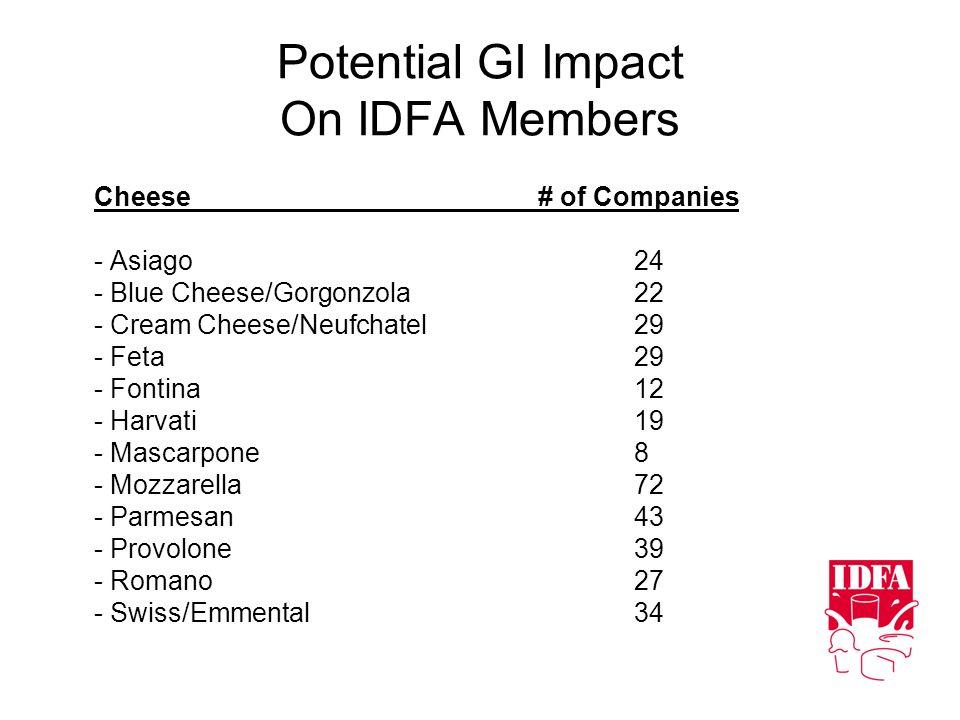 Potential GI Impact On IDFA Members Cheese# of Companies - Asiago24 - Blue Cheese/Gorgonzola 22 - Cream Cheese/Neufchatel29 - Feta29 - Fontina12 - Har