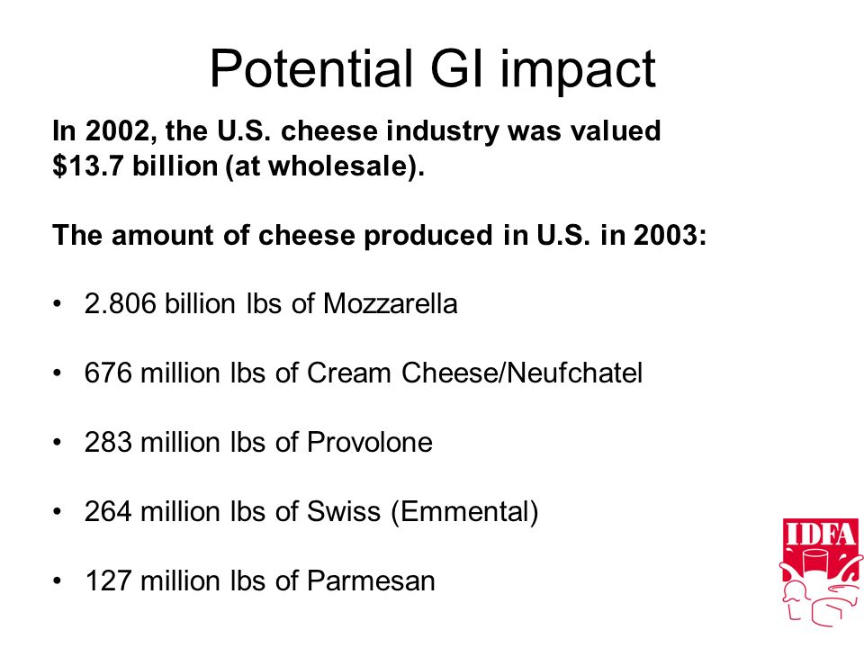 Potential GI impact In 2002, the U.S. cheese industry was valued $13.7 billion (at wholesale). The amount of cheese produced in U.S. in 2003: 2.806 bi