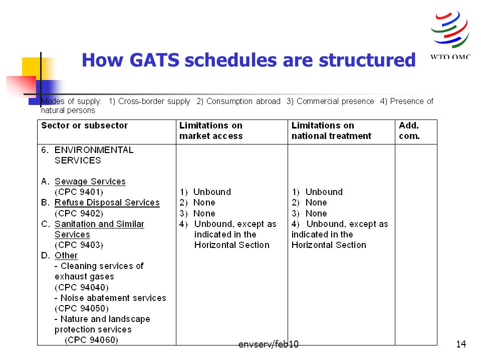 envserv/feb1014 How GATS schedules are structured