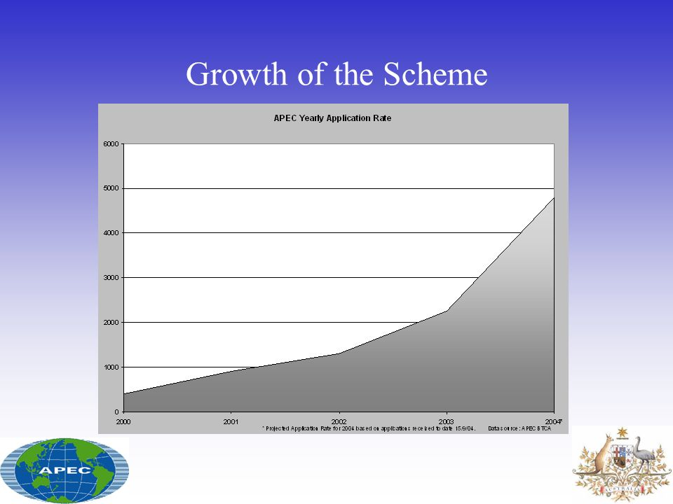 Growth of the Scheme