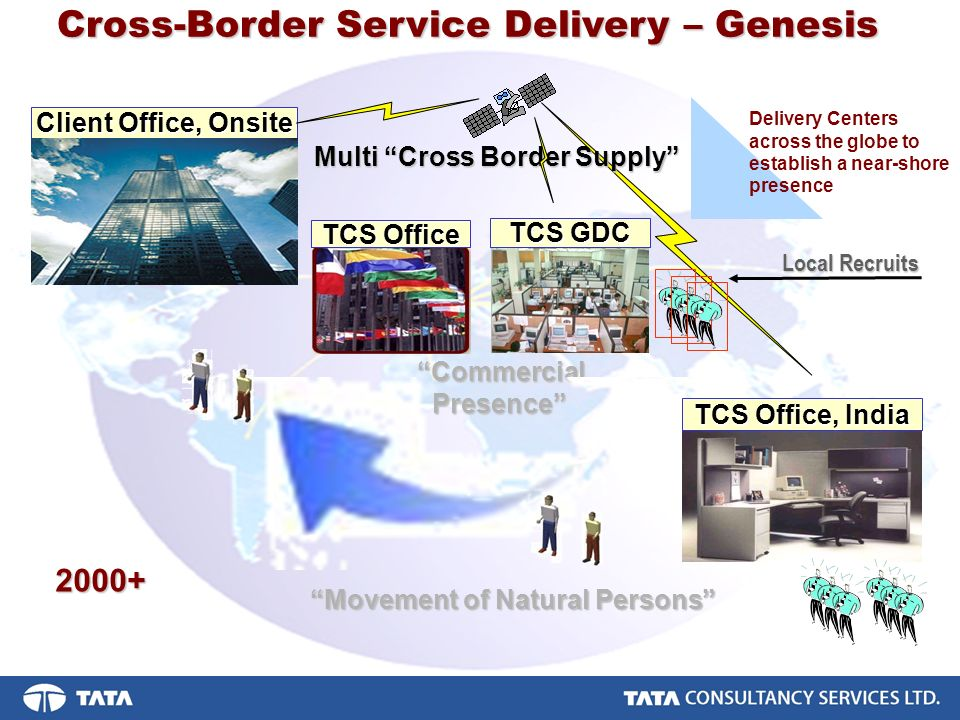 TCS Office, India Cross-Border Service Delivery – Genesis Client Office, Onsite TCS Office Commercial Presence Presence Movement of Natural Persons Multi Cross Border Supply TCS GDC Local Recruits Delivery Centers across the globe to establish a near-shore presence