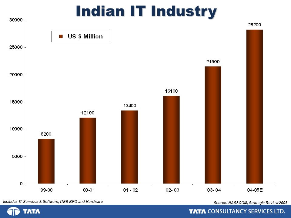 Indian IT Industry - Exports Source: NASSCOM, Strategic Review 2005 Includes IT Services & Software, ITES-BPO and Hardware