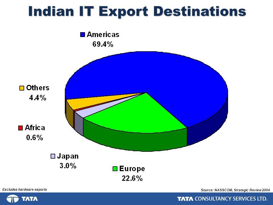 Indian IT Export Destinations Source: NASSCOM, Strategic Review 2004 Excludes hardware exports