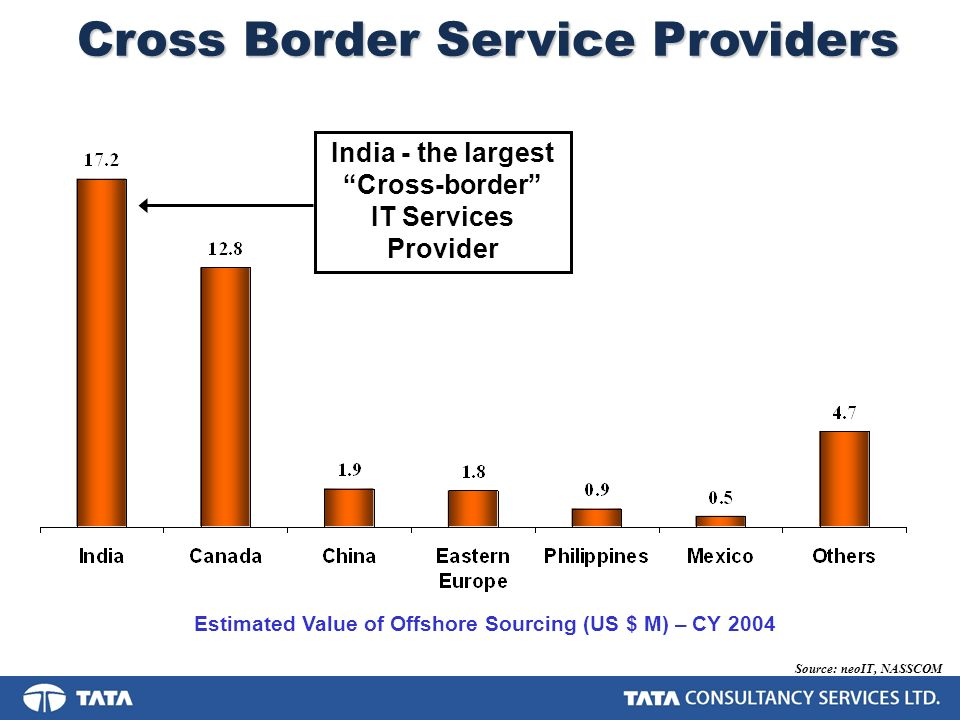 Cross Border Service Providers Source: neoIT, NASSCOM Estimated Value of Offshore Sourcing (US $ M) – CY 2004 India - the largest Cross-border IT Services Provider