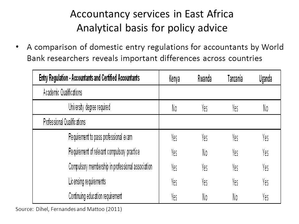 Accountancy services in East Africa Analytical basis for policy advice Source: Dihel, Fernandes and Mattoo (2011) A comparison of domestic entry regulations for accountants by World Bank researchers reveals important differences across countries