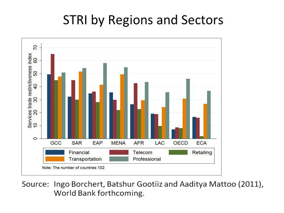 STRI by Regions and Sectors