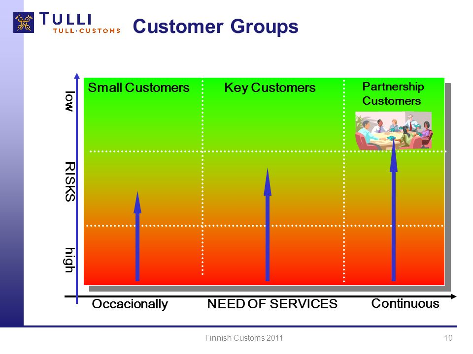 Finnish Customs 201110 NEED OF SERVICES high Partnership Customers Small Customers Key Customers Continuous Occacionally low RISKS Customer Groups
