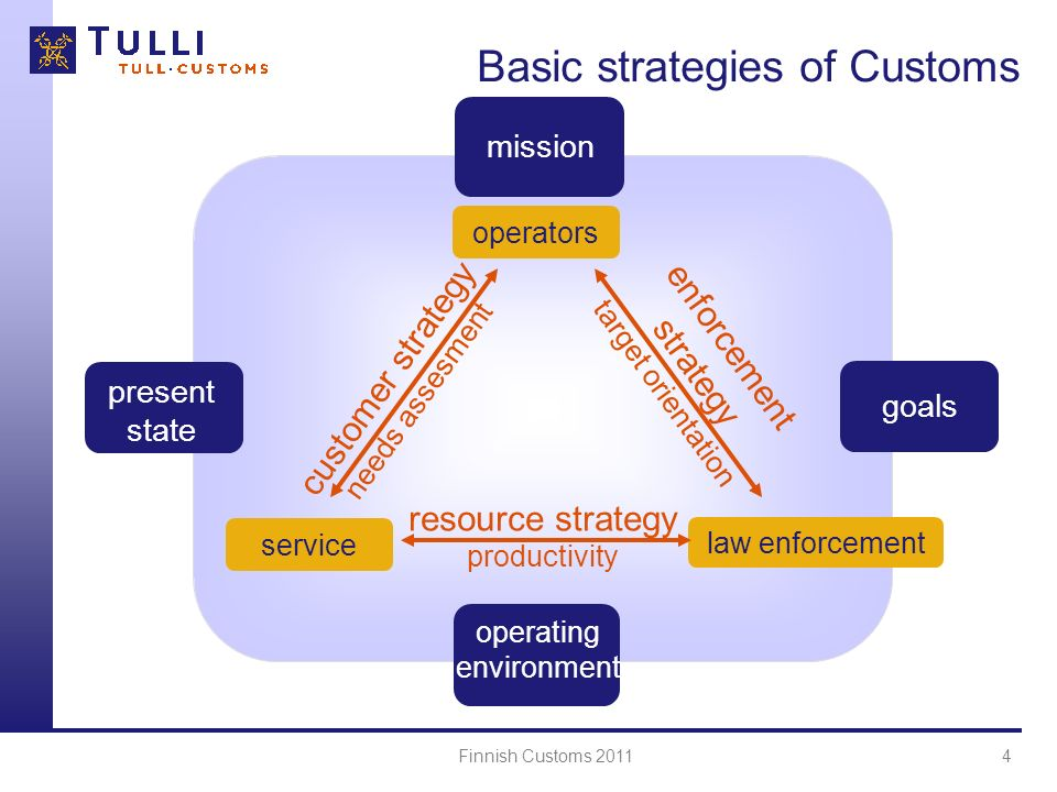 Finnish Customs 20115 The Customer Strategy The customer strategy is part of the Finnish Customs basic strategies which also contains the strategies of surveillance and resources Customer strategy defines how customer-centric management is developed within the Customs Customer strategy specifies the customer groups and, as far as possible, alternative ways to manage their customs obligations with precision, fast, in a predictable manner, cost-effectively and electronically