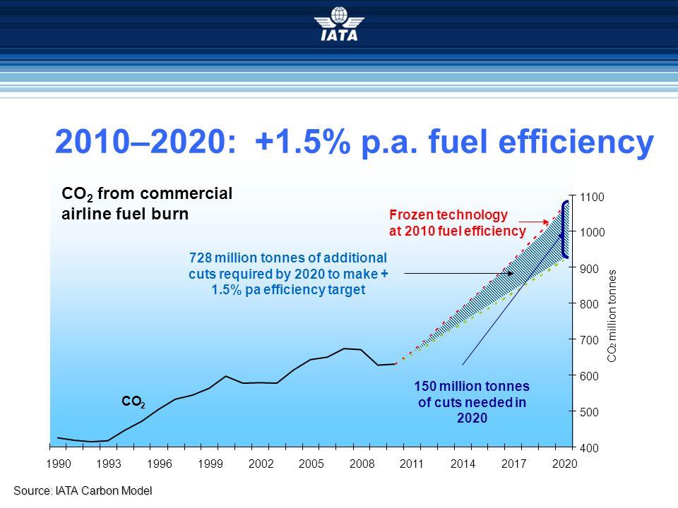 Source: IATA Carbon Model