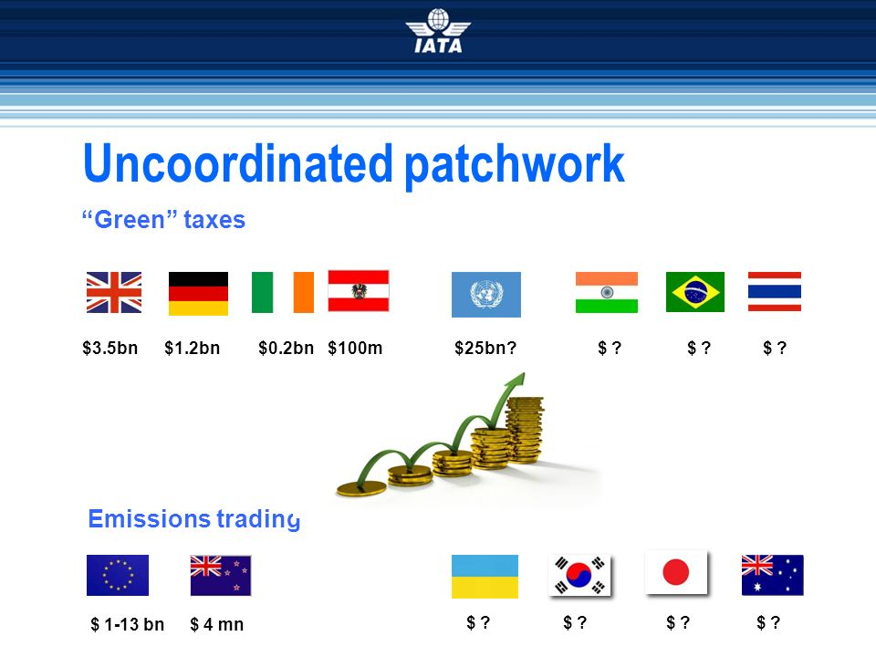 Uncoordinated patchwork Green taxes Emissions trading $ ? $ 4 mn$ 1-13 bn $3.5bn $1.2bn $0.2bn$ ? $25bn?$100m