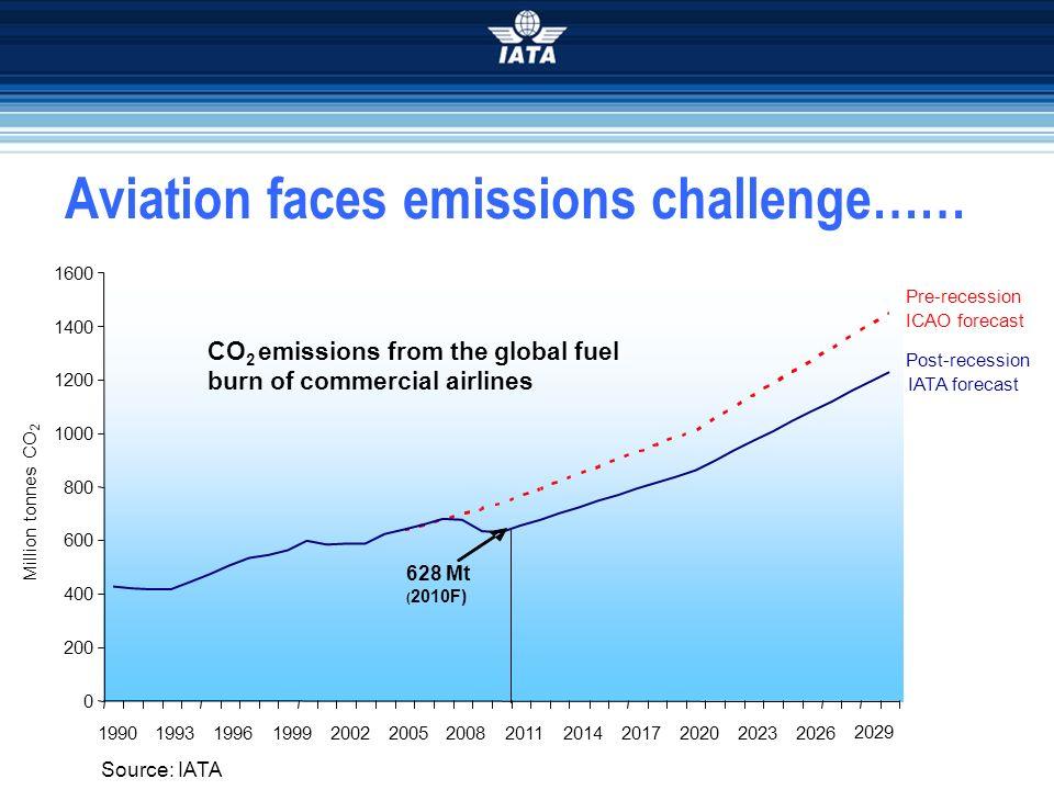 Aviation faces emissions challenge…… 0 200 400 600 800 1000 1200 1400 1600 1990199319961999200220052008201120142017202020232026 2029 Million tonnes CO