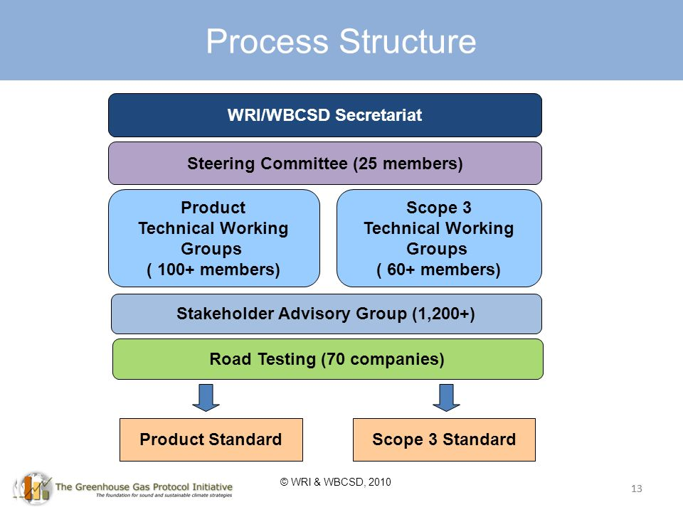 13 Process Structure WRI/WBCSD Secretariat Steering Committee (25 members) Product Technical Working Groups ( 100+ members) Scope 3 Technical Working Groups ( 60+ members) Stakeholder Advisory Group (1,200+) Product StandardScope 3 Standard 13 Road Testing (70 companies) © WRI & WBCSD, 2010