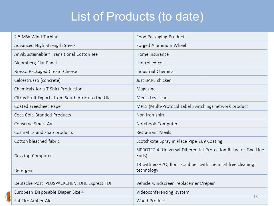 List of Products (to date) 2.5 MW Wind TurbineFood Packaging Product Advanced High Strength SteelsForged Aluminum Wheel AnvilSustainable Transitional Cotton TeeHome insurance Bloomberg Flat PanelHot rolled coil Bresso Packaged Cream CheeseIndustrial Chemical Calcestruzzo (concrete)Just BARE chicken Chemicals for a T-Shirt ProductionMagazine Citrus Fruit Exports from South Africa to the UKMen s Levi Jeans Coated Freesheet PaperMPLS (Multi-Protocol Label Switching) network product Coca-Cola Branded ProductsNon-iron shirt Conserve Smart AVNotebook Computer Cosmetics and soap productsRestaurant Meals Cotton bleached fabricScotchkote Spray in Place Pipe 269 Coating Desktop Computer SIPROTEC 4 (Universal Differential Protection Relay for Two Line Ends) Detergent T3 with ec-H2O, floor scrubber with chemical free cleaning technology Deutsche Post PLUSPÄCKCHEN; DHL Express TDIVehicle windscreen replacement/repair European Disposable Diaper Size 4Videoconferencing system Fat Tire Amber AleWood Product 18