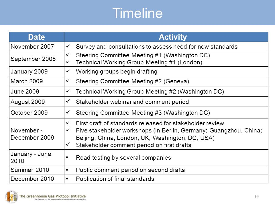 19 Timeline 19 DateActivity November 2007 Survey and consultations to assess need for new standards September 2008 Steering Committee Meeting #1 (Washington DC) Technical Working Group Meeting #1 (London) January 2009 Working groups begin drafting March 2009 Steering Committee Meeting #2 (Geneva) June 2009 Technical Working Group Meeting #2 (Washington DC) August 2009 Stakeholder webinar and comment period October 2009 Steering Committee Meeting #3 (Washington DC) November - December 2009 First draft of standards released for stakeholder review Five stakeholder workshops (in Berlin, Germany; Guangzhou, China; Beijing, China; London, UK; Washington, DC, USA) Stakeholder comment period on first drafts January - June 2010 Road testing by several companies Summer 2010 Public comment period on second drafts December 2010 Publication of final standards