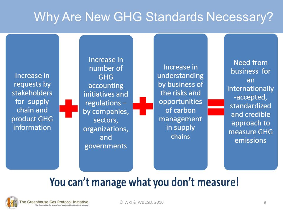 Mission of Product/Supply Chain Initiative 9 Why Are New GHG Standards Necessary.
