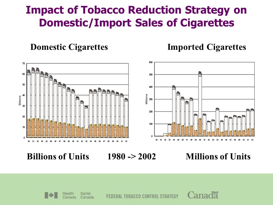 Impact of Tobacco Reduction Strategy on Domestic/Import Sales of Cigarettes Billions of Units > 2002 Millions of Units Domestic Cigarettes Imported Cigarettes