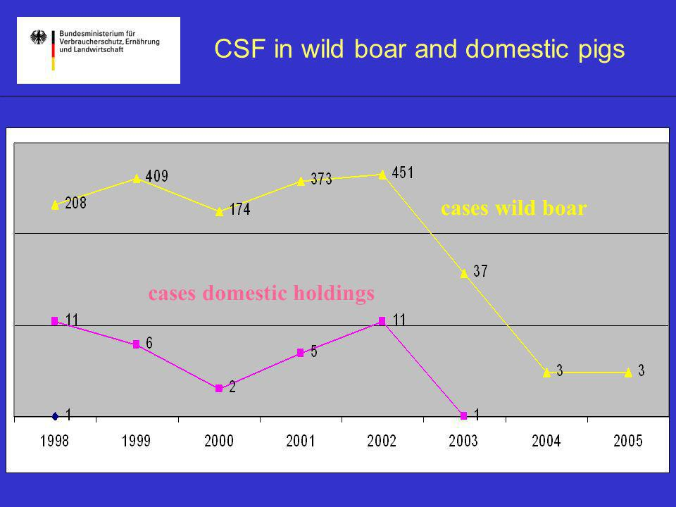 CSF in Rhineland-Palatinate Outset situation during 2001- 04/2002