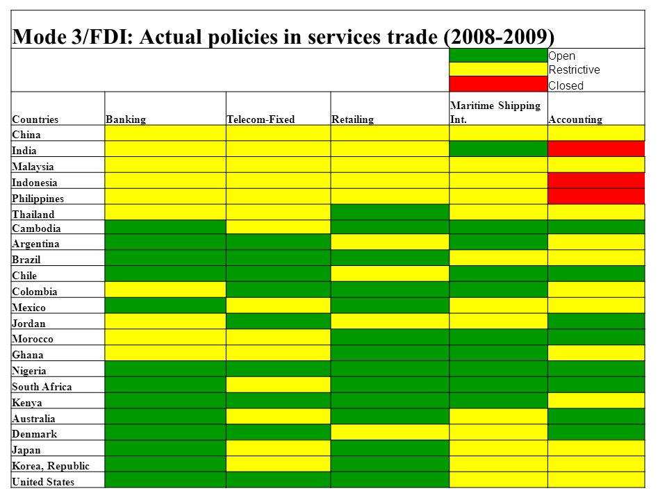 Mode 3/FDI: Actual policies in services trade (2008-2009) Open Restrictive Closed CountriesBankingTelecom-FixedRetailing Maritime Shipping Int.Accounting China India Malaysia Indonesia Philippines Thailand Cambodia Argentina Brazil Chile Colombia Mexico Jordan Morocco Ghana Nigeria South Africa Kenya Australia Denmark Japan Korea, Republic United States
