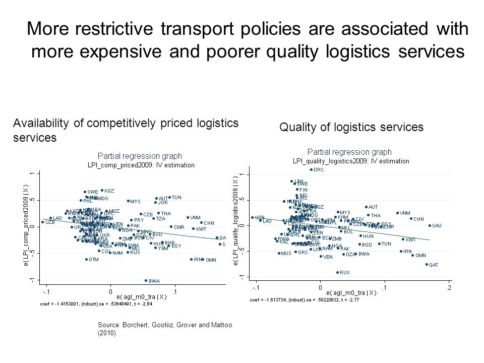 More restrictive transport policies are associated with more expensive and poorer quality logistics services Source: Borchert, Gootiiz, Grover and Mattoo (2010) Availability of competitively priced logistics services Quality of logistics services