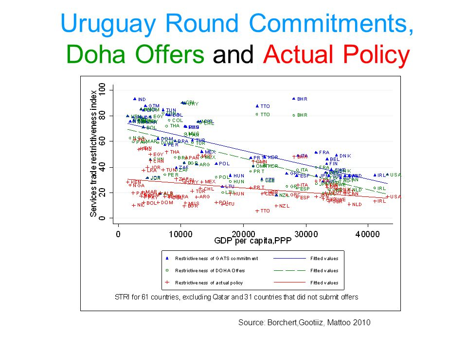 Uruguay Round Commitments, Doha Offers and Actual Policy Source: Borchert,Gootiiz, Mattoo 2010