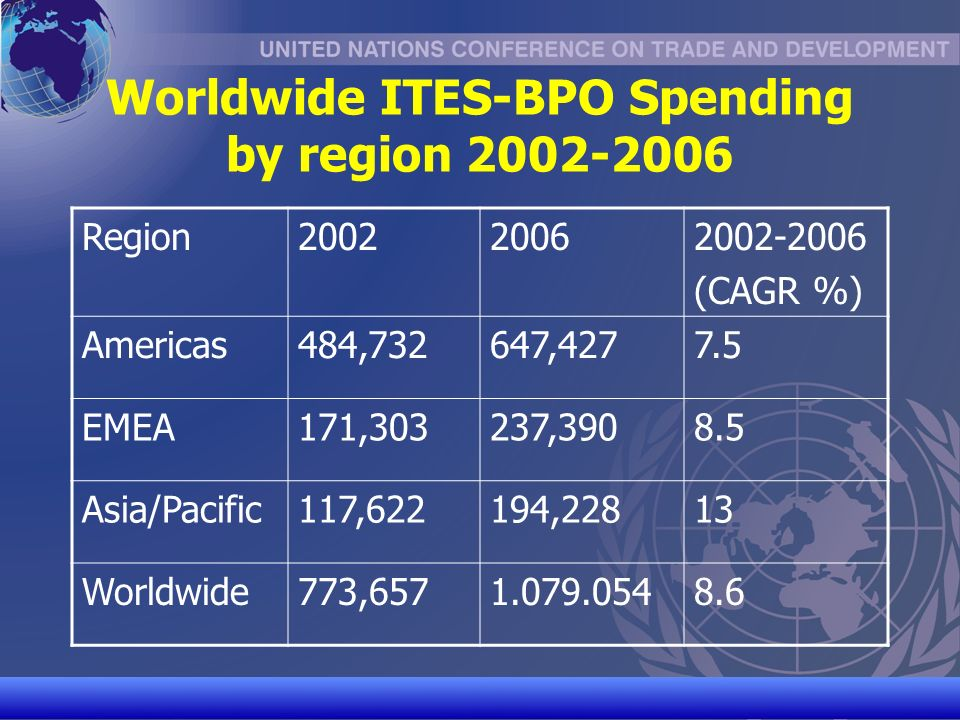 UNCTAD/CD-TFT 4 Worldwide ITES-BPO Spending by region 2002-2006 Region200220062002-2006 (CAGR %) Americas484,732647,4277.5 EMEA171,303237,3908.5 Asia/Pacific117,622194,22813 Worldwide773,6571.079.0548.6