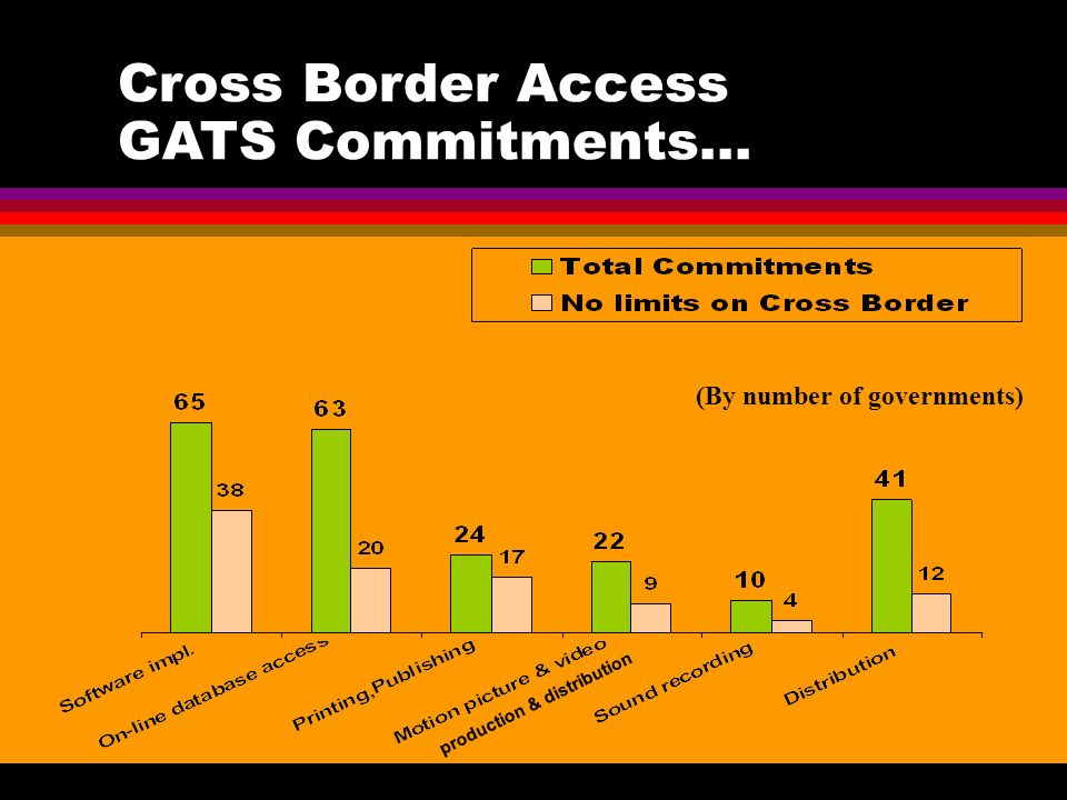 Cross Border Access GATS Commitments... (By number of governments) production & distribution