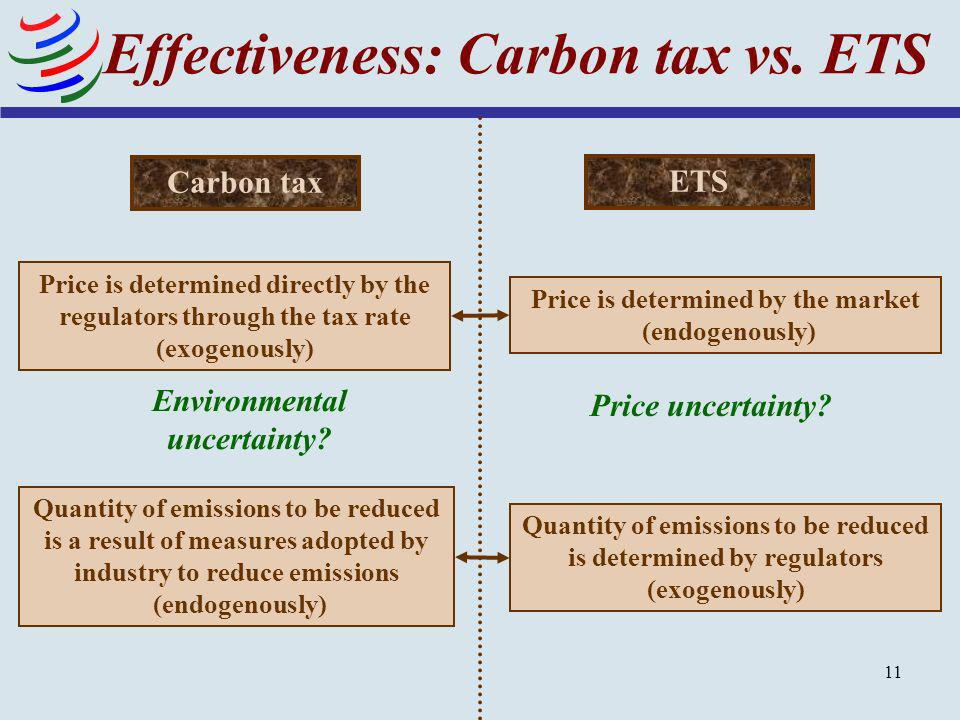 11 Effectiveness: Carbon tax vs. ETS ETS Carbon tax Price is determined directly by the regulators through the tax rate (exogenously) Price is determi