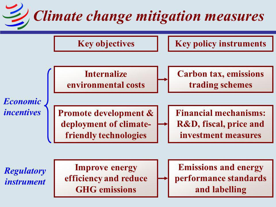 3 Climate change mitigation measures Key objectives Improve energy efficiency and reduce GHG emissions Key policy instruments Emissions and energy per