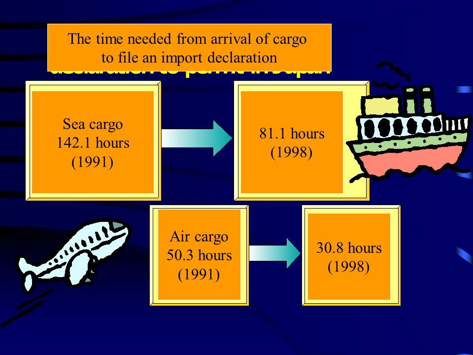 The time needed from arrival of cargo to file an import declaration Sea cargo 142.1 hours (1991) 81.1 hours (1998) Air cargo 50.3 hours (1991) 30.8 hours (1998)