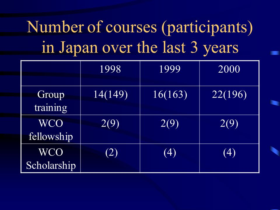 Number of courses (participants) in Japan over the last 3 years 199819992000 Group training 14(149)16(163)22(196) WCO fellowship 2(9) WCO Scholarship (2)(4)