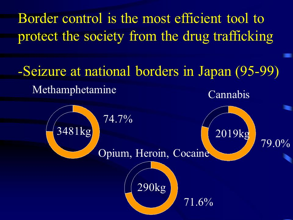 3481kg 2019kg 290kg Cannabis Opium, Heroin, Cocaine Methamphetamine 74.7% 79.0% 71.6% Border control is the most efficient tool to protect the society from the drug trafficking -Seizure at national borders in Japan (95-99)