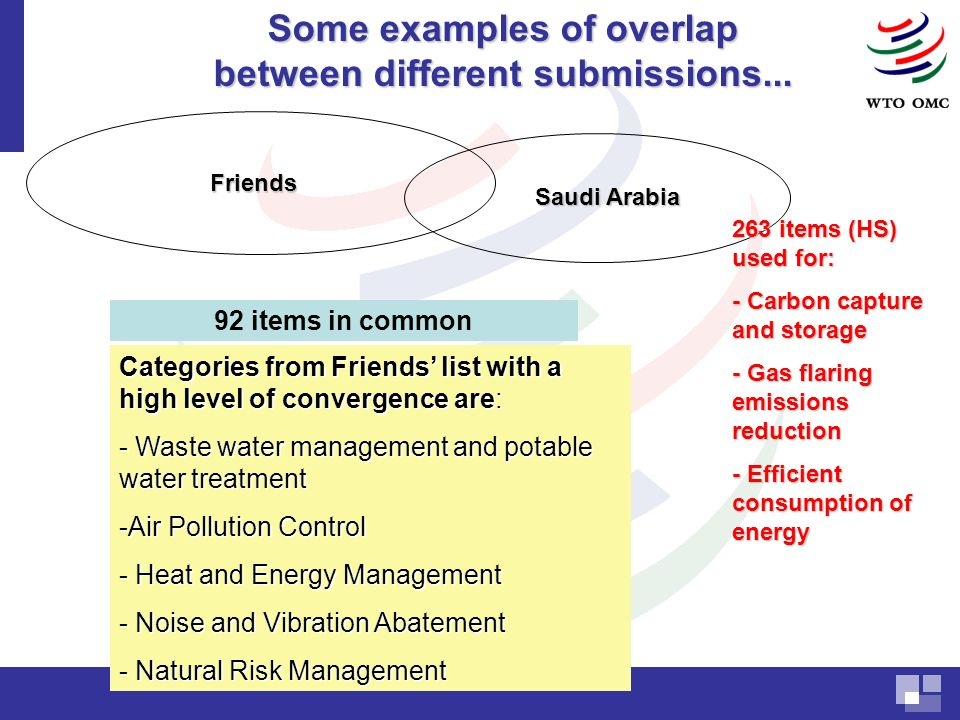 Saudi Arabia Friends 92 items in common Categories from Friends list with a high level of convergence are: - Waste water management and potable water treatment -Air Pollution Control - Heat and Energy Management - Noise and Vibration Abatement - Natural Risk Management 263 items (HS) used for: - Carbon capture and storage - Gas flaring emissions reduction - Efficient consumption of energy Some examples of overlap between different submissions...