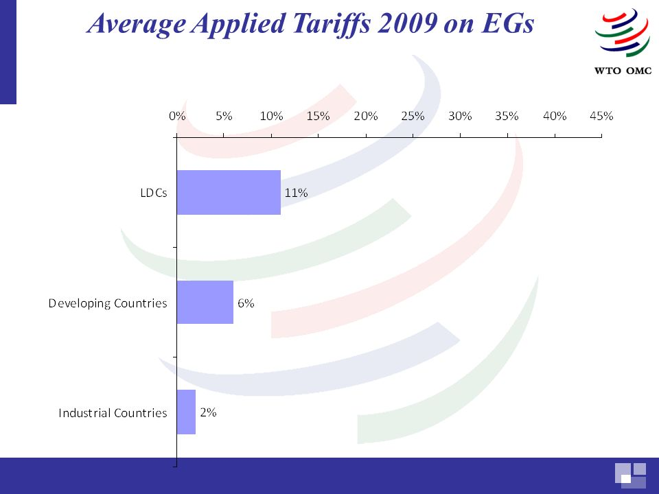 Average Applied Tariffs 2009 on EGs