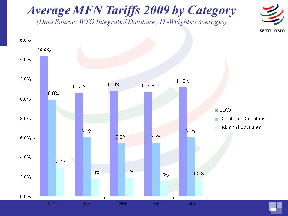 Average MFN Tariffs 2009 by Category (Data Source: WTO Integrated Database, TL-Weighted Averages)