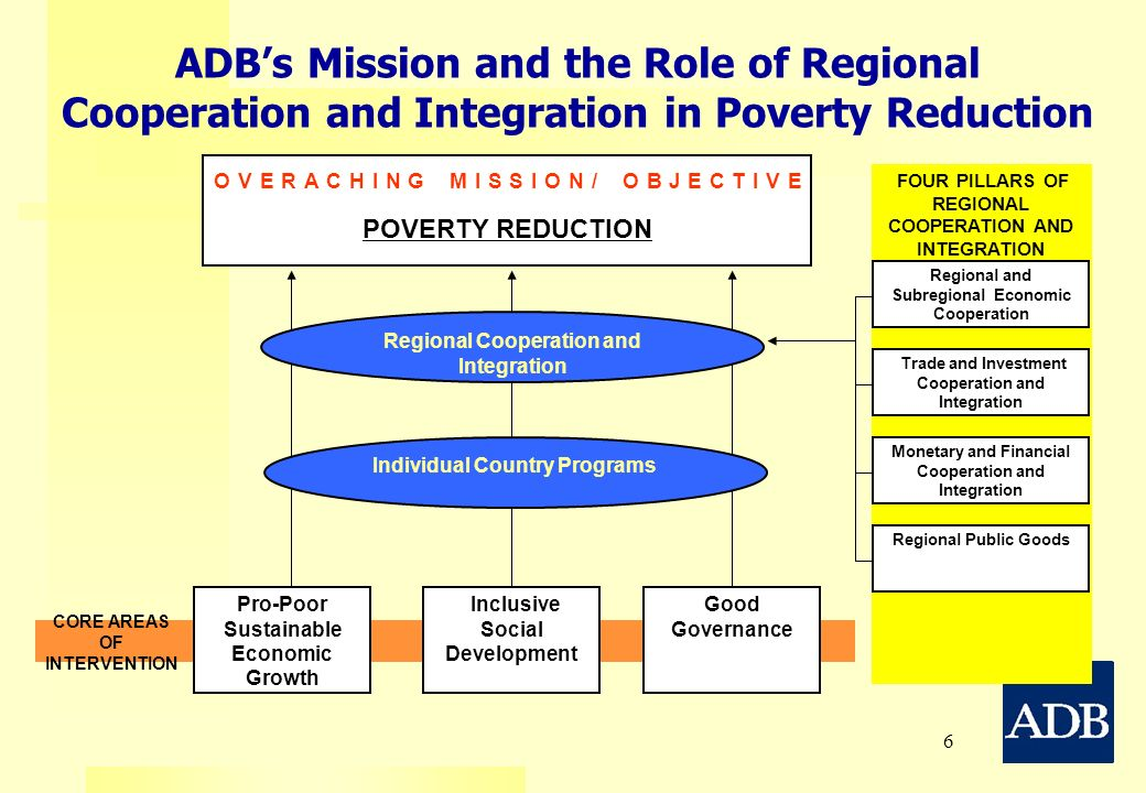 6 FOUR PILLARS OF REGIONAL COOPERATION AND INTEGRATION ADBs Mission and the Role of Regional Cooperation and Integration in Poverty Reduction Pro-Poor