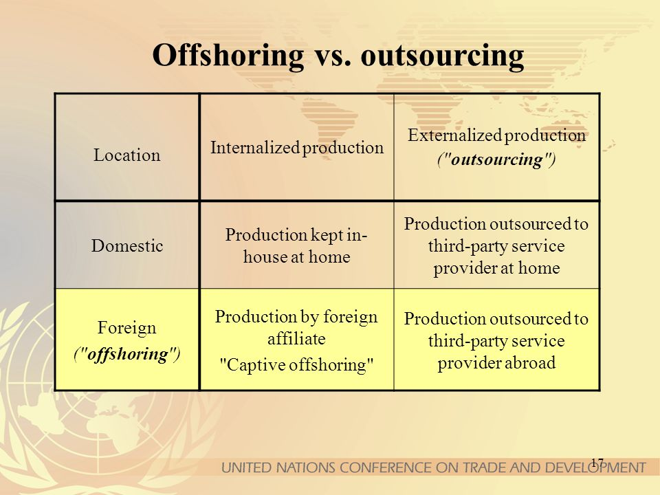 17 Offshoring vs. outsourcing Location Internalized production Externalized production (