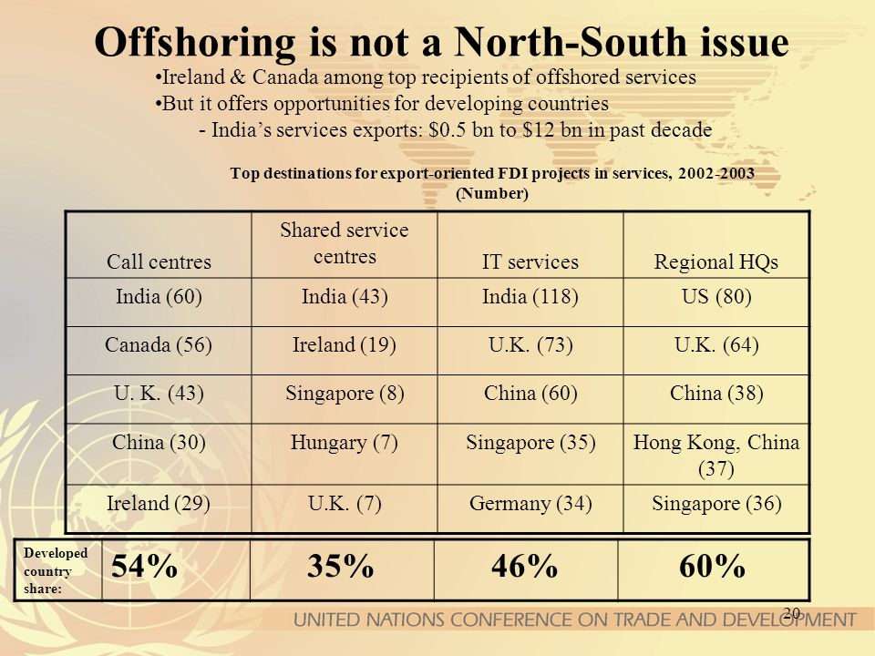 20 Top destinations for export-oriented FDI projects in services, (Number) Offshoring is not a North-South issue Ireland & Canada among top recipients of offshored services But it offers opportunities for developing countries - Indias services exports: $0.5 bn to $12 bn in past decade Call centres Shared service centres IT servicesRegional HQs India (60)India (43)India (118)US (80) Canada (56)Ireland (19)U.K.