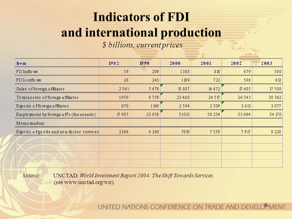 6 Indicators of FDI and international production $ billions, current prices Source: UNCTAD, World Investment Report 2004: The Shift Towards Services (see