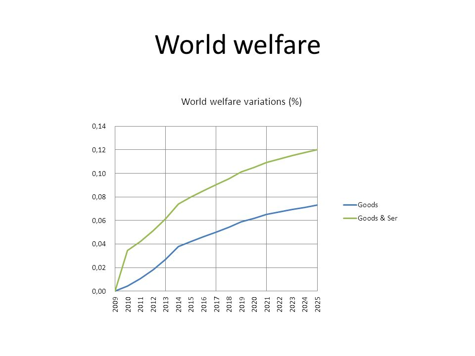 World welfare