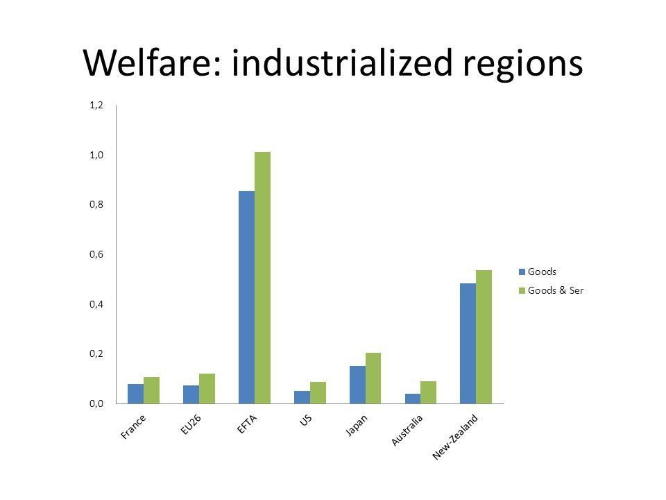 Welfare: industrialized regions