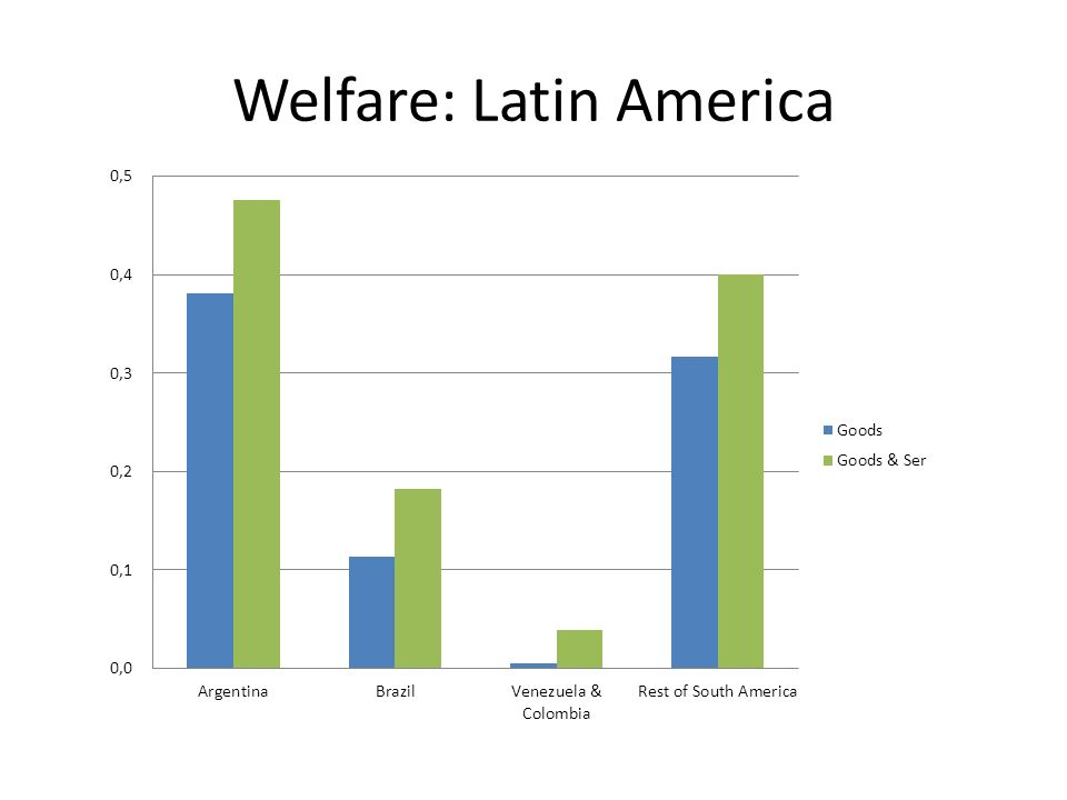 Welfare: Latin America
