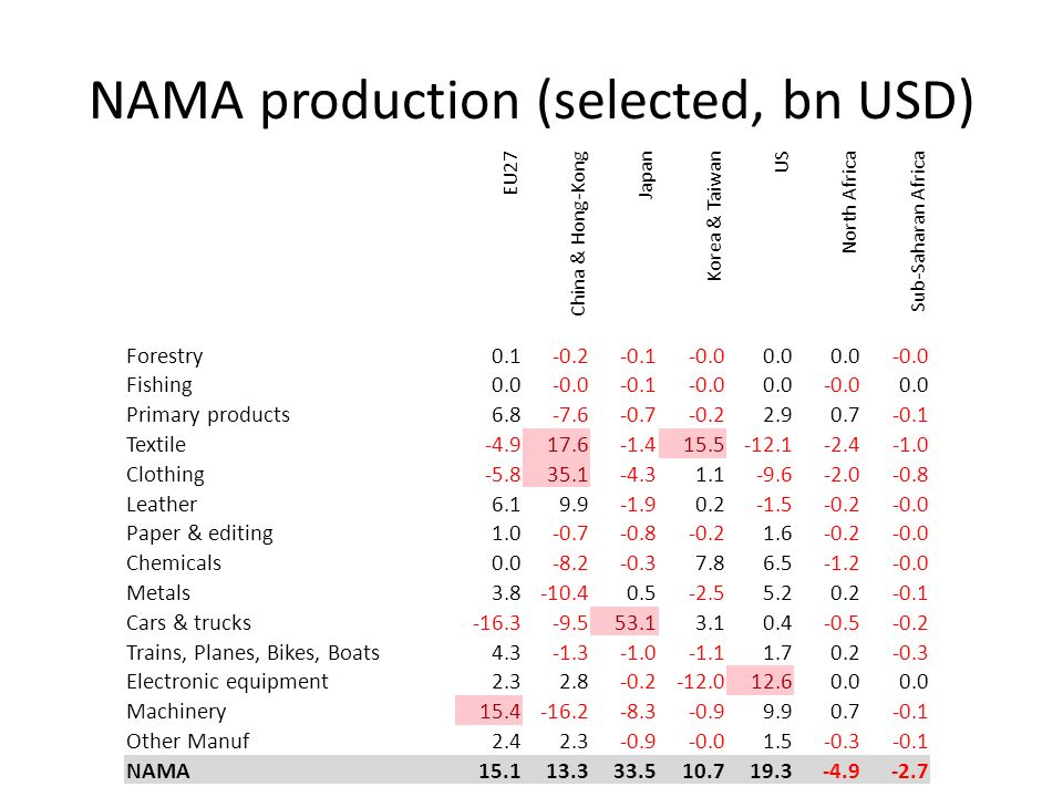 NAMA production (selected, bn USD) EU27 China & Hong-Kong Japan Korea & Taiwan US North Africa Sub-Saharan Africa Forestry0.1-0.2-0.1-0.00.0 -0.0 Fishing0.0-0.0-0.1-0.00.0-0.00.0 Primary products6.8-7.6-0.7-0.22.90.7-0.1 Textile-4.917.6-1.415.5-12.1-2.4 Clothing-5.835.1-4.31.1-9.6-2.0-0.8 Leather6.19.9-1.90.2-1.5-0.2-0.0 Paper & editing1.0-0.7-0.8-0.21.6-0.2-0.0 Chemicals0.0-8.2-0.37.86.5-1.2-0.0 Metals3.8-10.40.5-2.55.20.2-0.1 Cars & trucks-16.3-9.553.13.10.4-0.5-0.2 Trains, Planes, Bikes, Boats4.3-1.3-1.11.70.2-0.3 Electronic equipment2.32.8-0.2-12.012.60.0 Machinery15.4-16.2-8.3-0.99.90.7-0.1 Other Manuf2.42.3-0.9-0.01.5-0.3-0.1 NAMA15.113.333.510.719.3-4.9-2.7