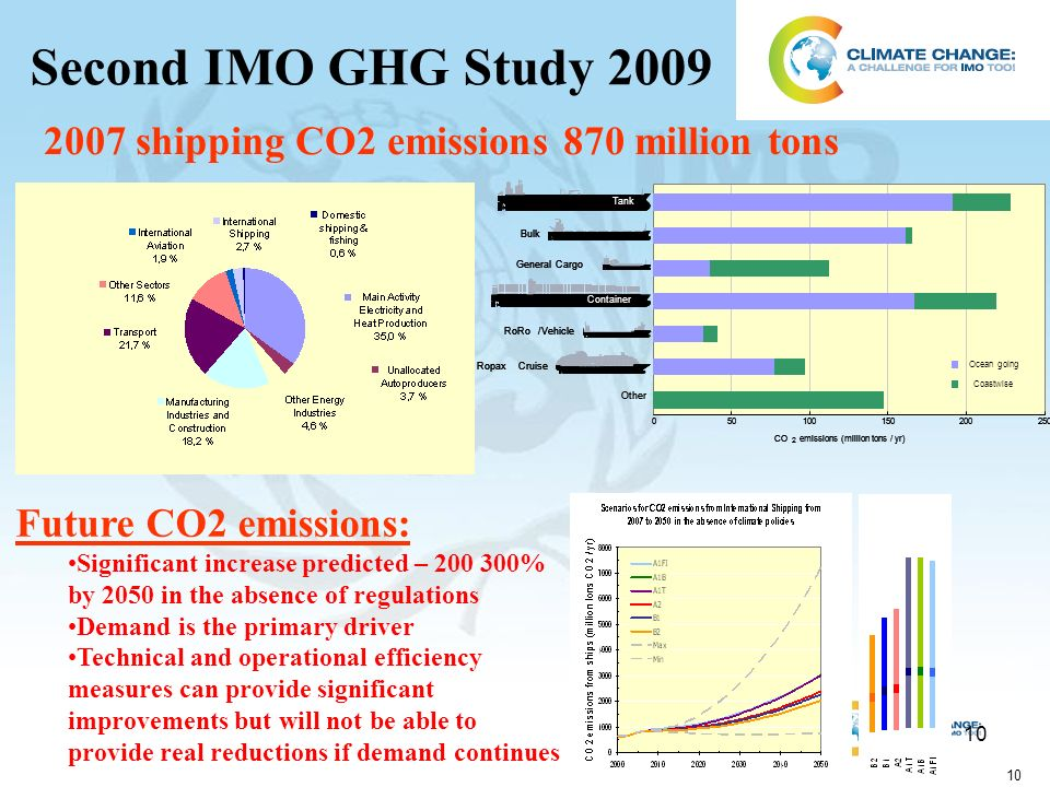 10 Second IMO GHG Study shipping CO2 emissions 870 million tons Future CO2 emissions: Significant increase predicted – % by 2050 in the absence of regulations Demand is the primary driver Technical and operational efficiency measures can provide significant improvements but will not be able to provide real reductions if demand continues