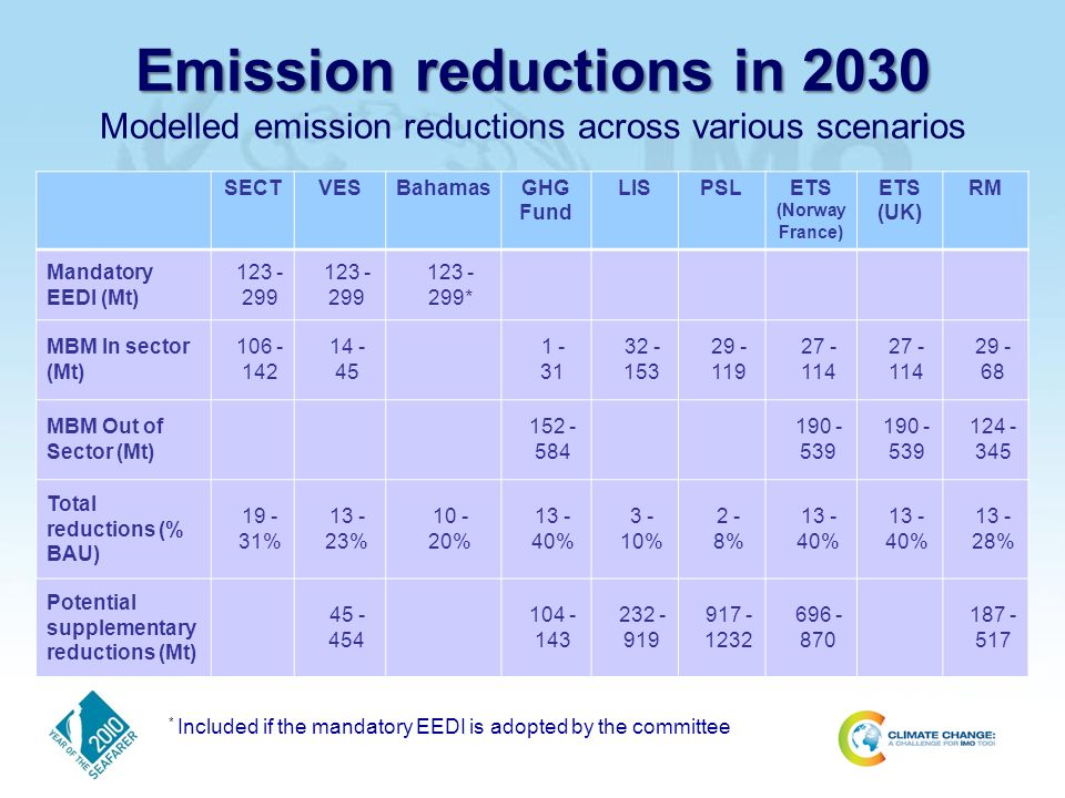 Emission reductions in 2030 Emission reductions in 2030 Modelled emission reductions across various scenarios SECTVESBahamasGHG Fund LISPSLETS (Norway France) ETS (UK) RM Mandatory EEDI (Mt) * MBM In sector (Mt) MBM Out of Sector (Mt) Total reductions (% BAU) % % % % % 2 - 8% % % % Potential supplementary reductions (Mt) * Included if the mandatory EEDI is adopted by the committee