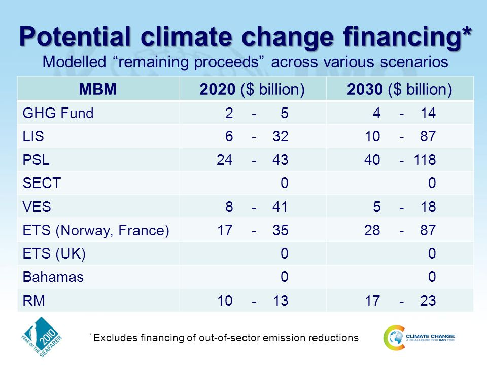 Potential climate change financing* Potential climate change financing* Modelled remaining proceeds across various scenarios MBM2020 ($ billion)2030 ($ billion) GHG Fund LIS PSL SECT00 VES ETS (Norway, France) ETS (UK)00 Bahamas00 RM * Excludes financing of out-of-sector emission reductions