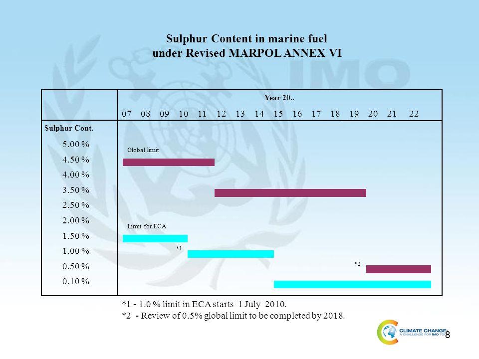 8 5.00 % 4.50 % 4.00 % 3.50 % 2.50 % 2.00 % 1.50 % 1.00 % 0.50 % 0.10 % Year 20.. Sulphur Cont. Sulphur Content in marine fuel under Revised MARPOL AN