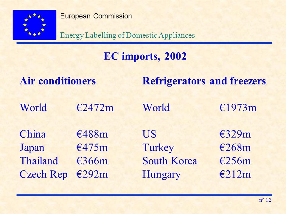 European Commission n° 12 Energy Labelling of Domestic Appliances EC imports, 2002 Air conditioners Refrigerators and freezers World2472m World1973m China488m US329m Japan475m Turkey268m Thailand366m South Korea256m Czech Rep292m Hungary212m