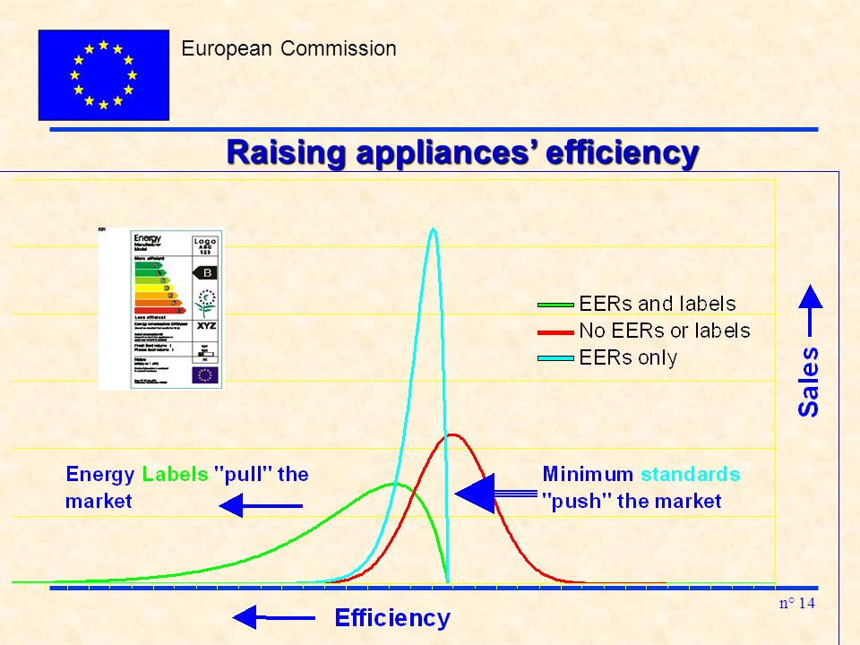 European Commission n° 14 Raising appliances efficiency