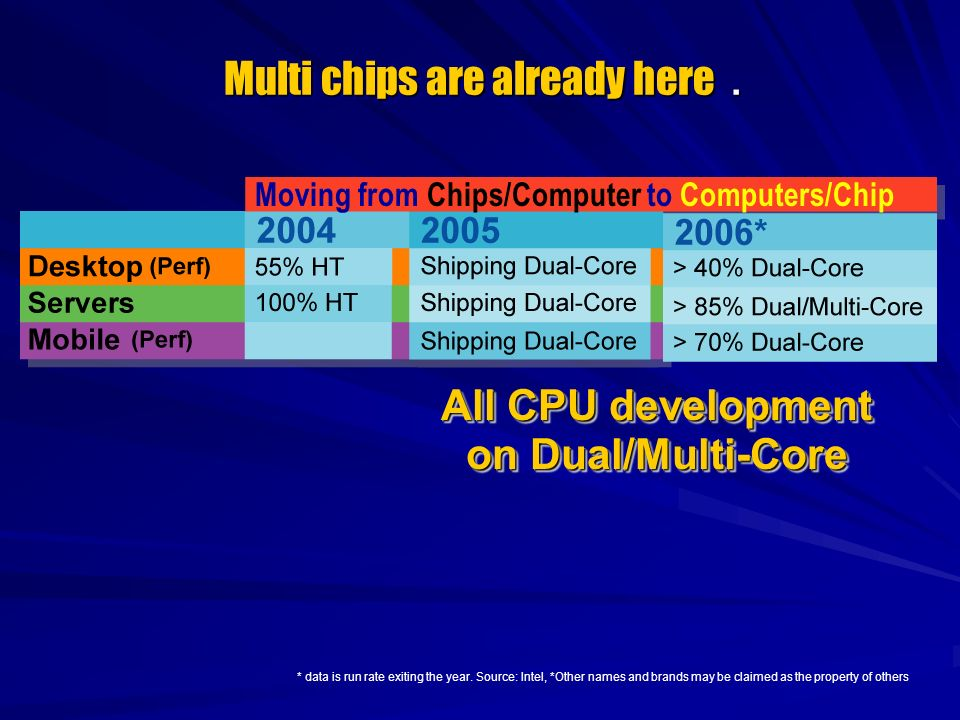 * data is run rate exiting the year. Source: Intel, *Other names and brands may be claimed as the property of others All CPU development on Dual/Multi